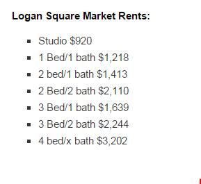 chicago logan square rents
