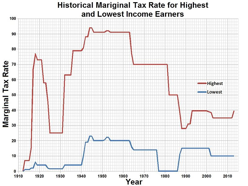 http://en.wikipedia.org/wiki/File:Historical_Mariginal_Tax_Rate_for_Highest_and_Lowest_Income_Earners.jpg